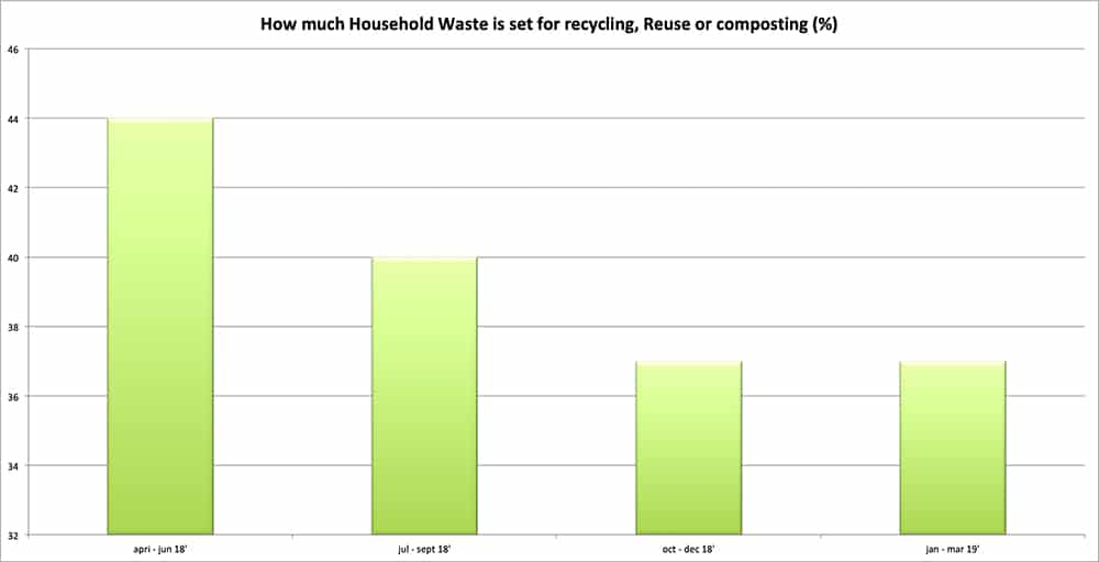 Manchester gets a reward for its recycling