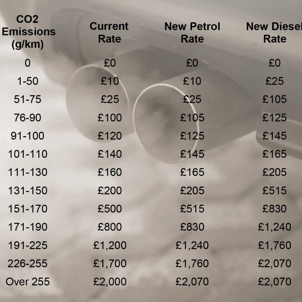 VED will rise according to CO2.